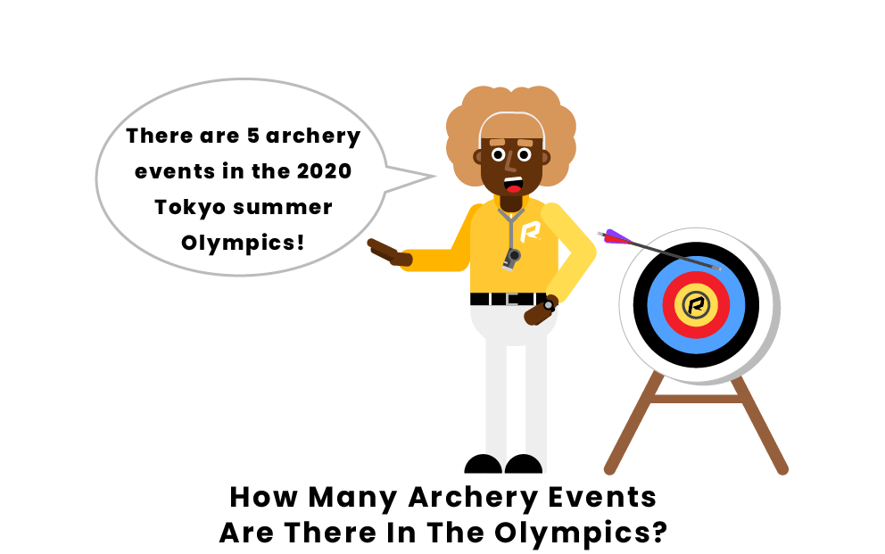 What are the Events in Olympic Archery?