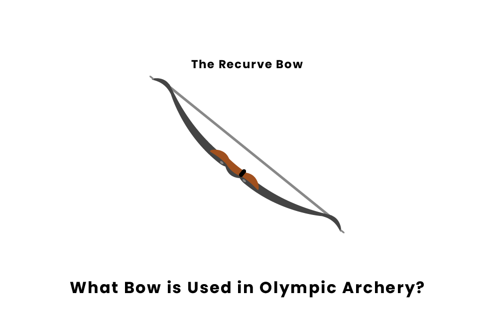 What Kind Of Bow Is Used In Olympic Archery?