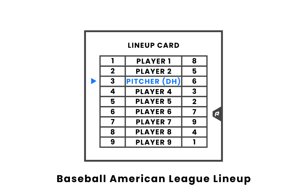 Baseball American League Lineup