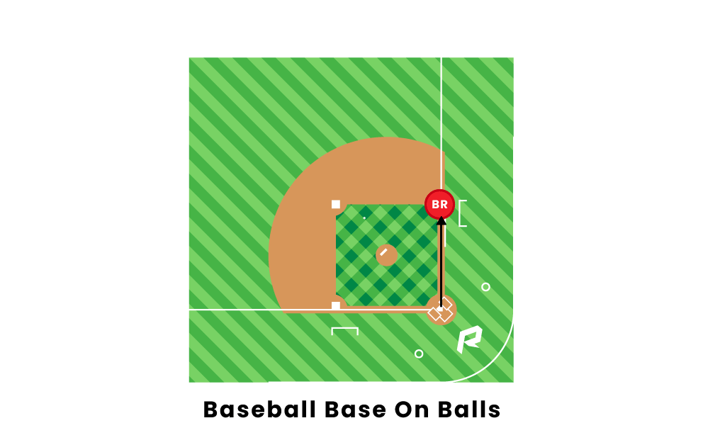 Baseball Base On Balls