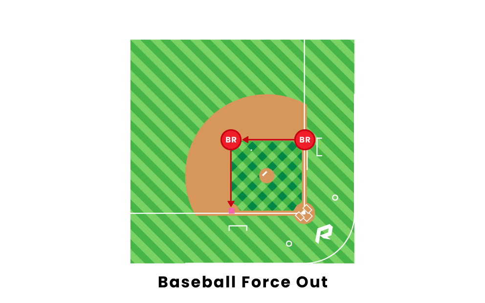 Baseball Force Out