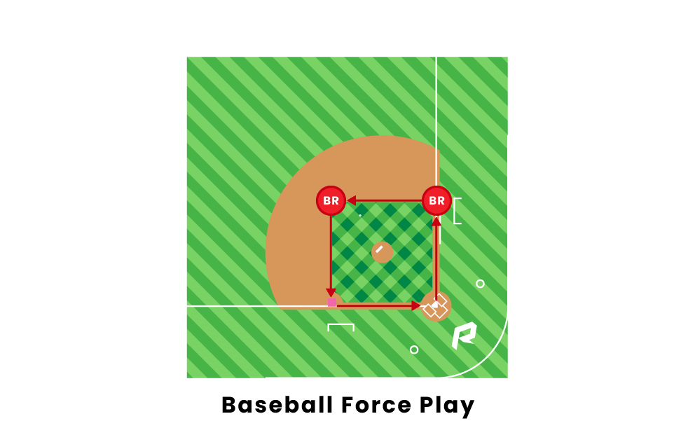 Baseball Force Plays