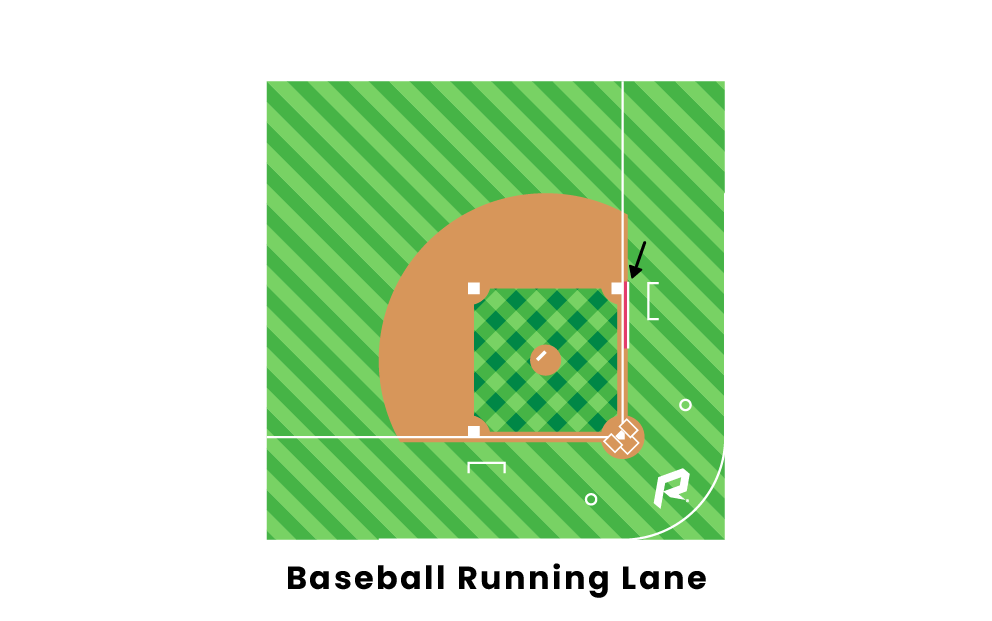Baseball Running Lane