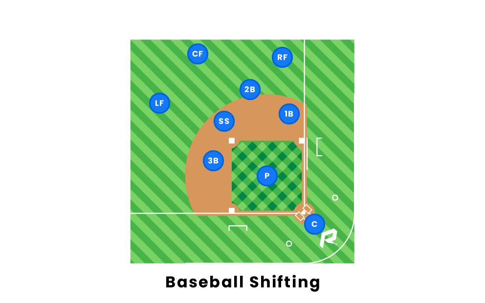 Baseball Shifting