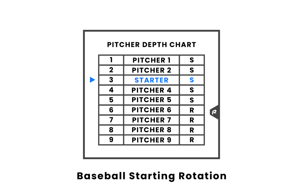 baseball starting rotation