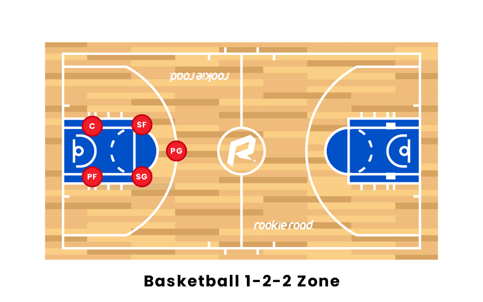 Basketball 1-2-2 Zone