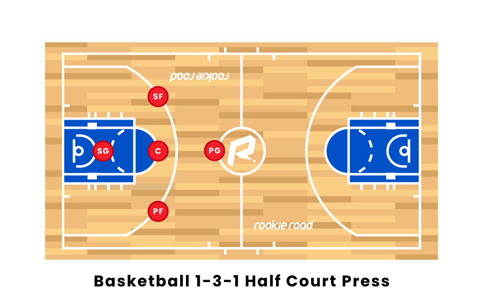 Basketball 1-3-1 Half Court Press