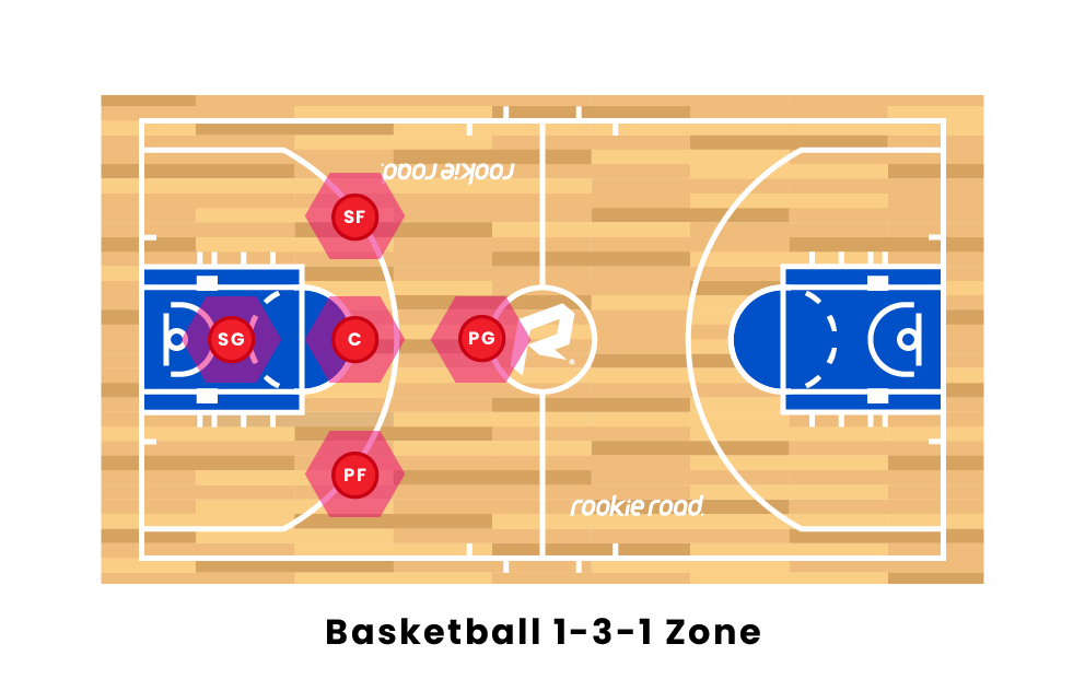 Basketball 1-3-1 Zone Formation