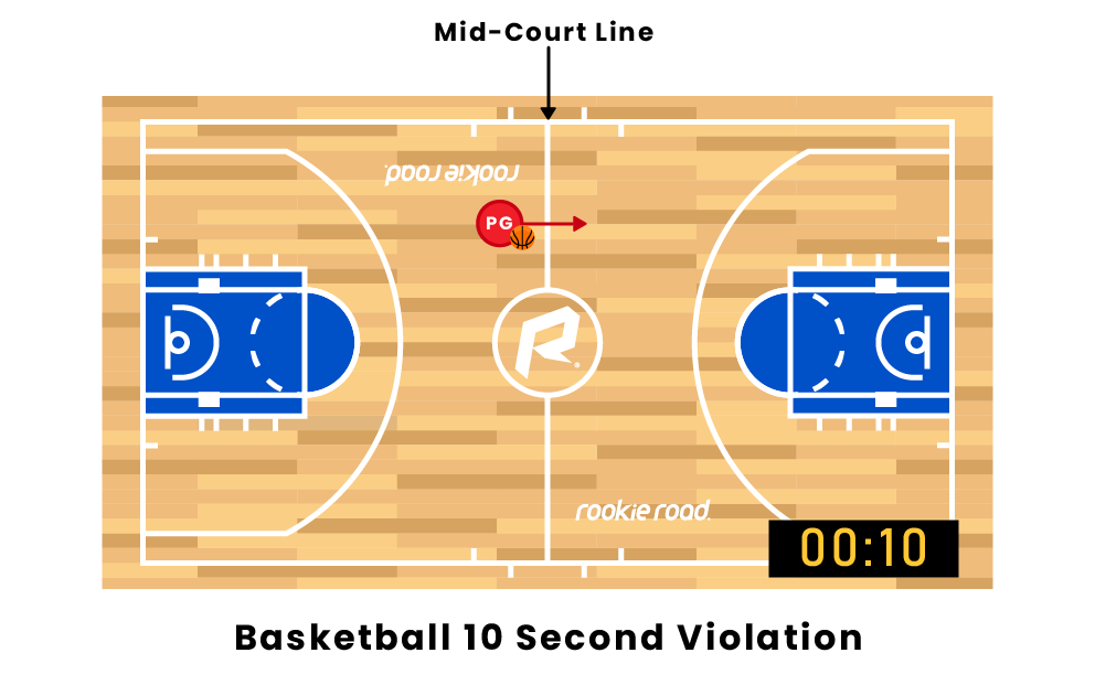 Basketball 10-Second Violation Rule