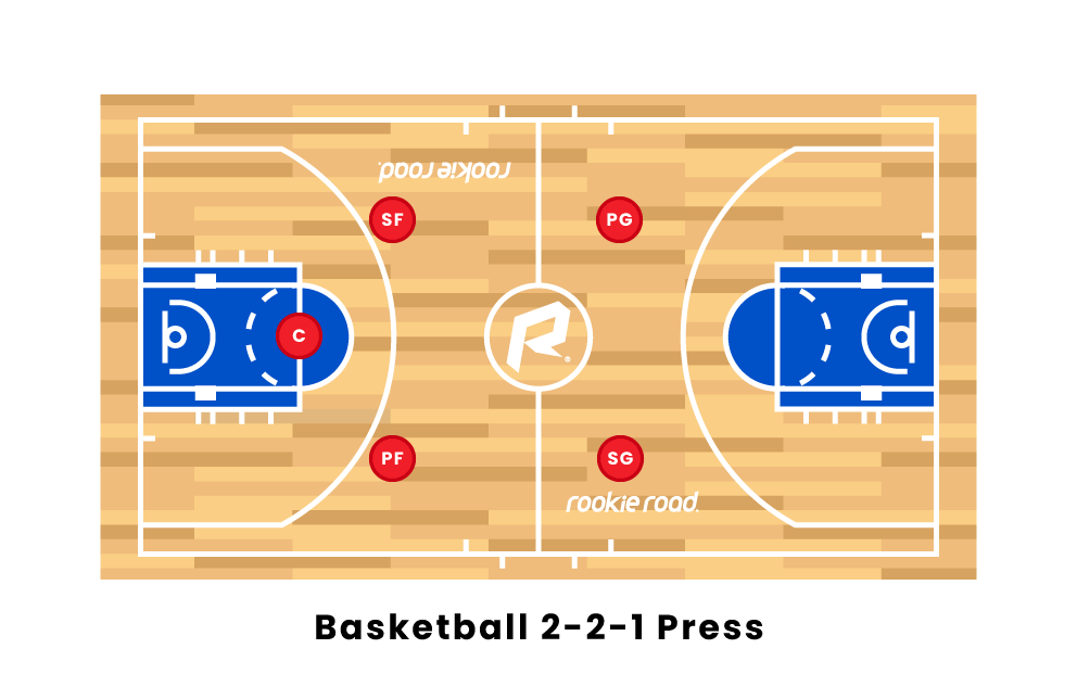 Basketball 2-2-1 Press
