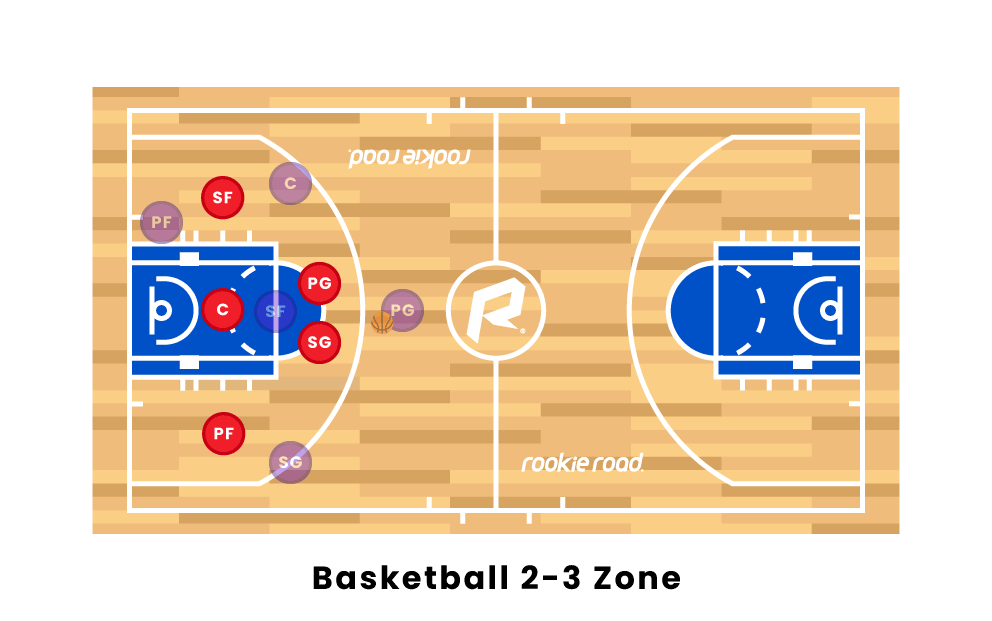 Basketball 2-3 Zone Defense