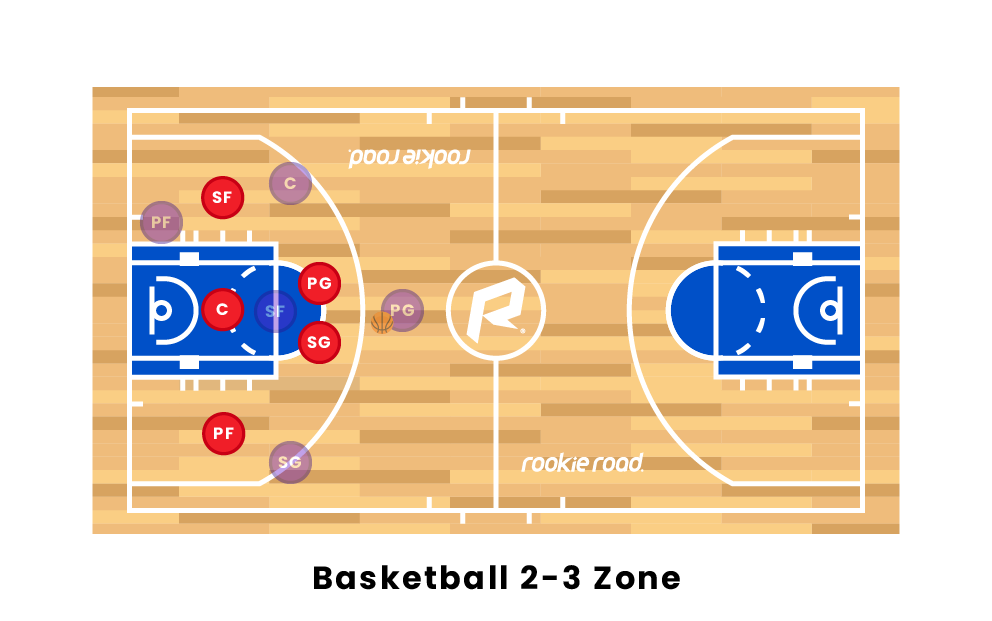 Basketball 2-3 Zone Formation