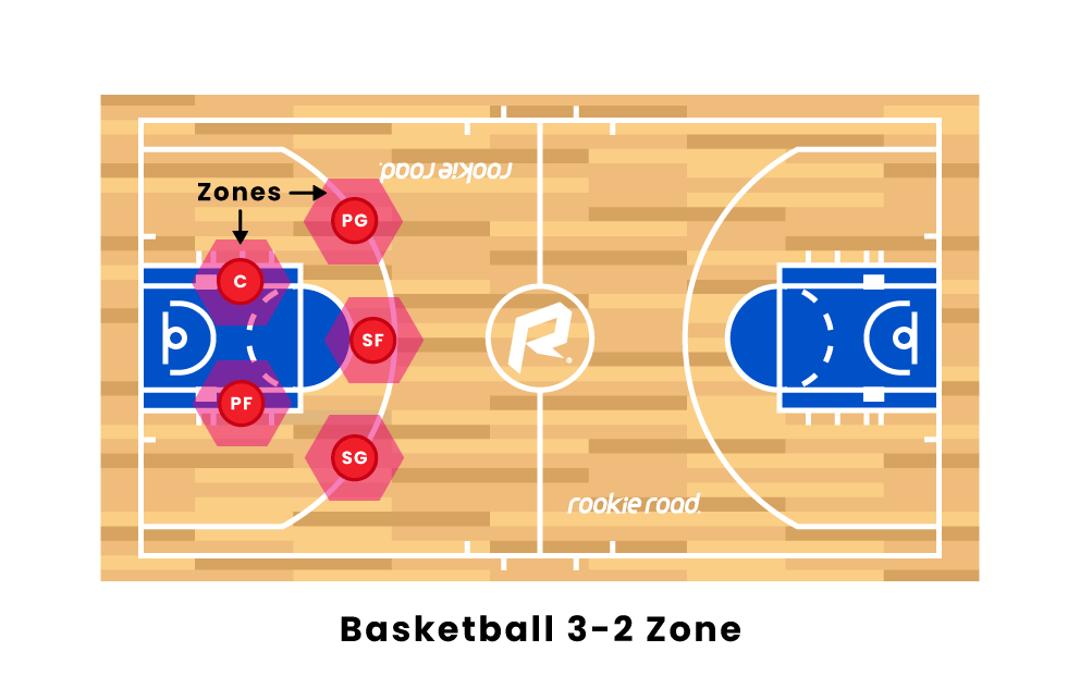 basketball 3 2 zone