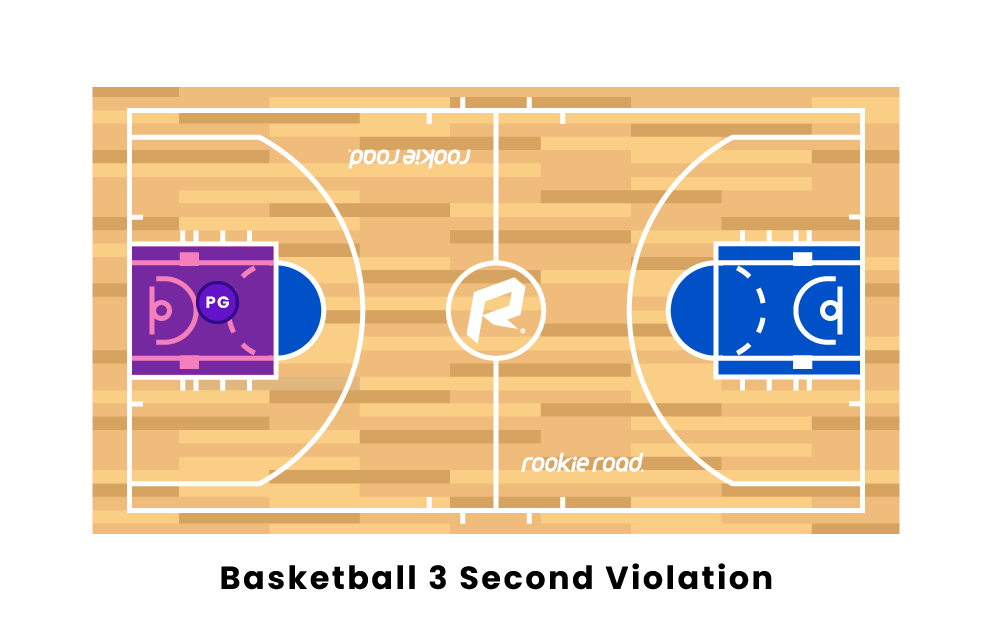 Basketball 3 Second Violation