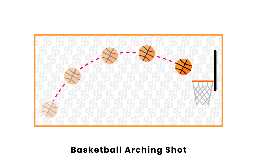 Basketball Arching Shot