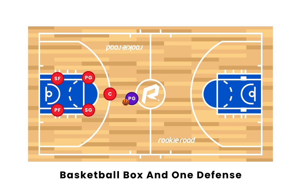Basketball Box and One Defense