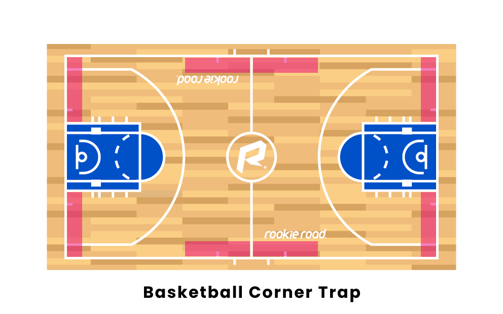 Basketball Corner Trap