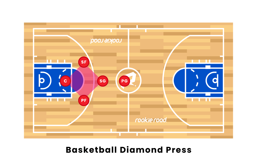 Basketball Diamond Press