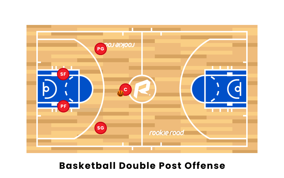 basketball double post offense