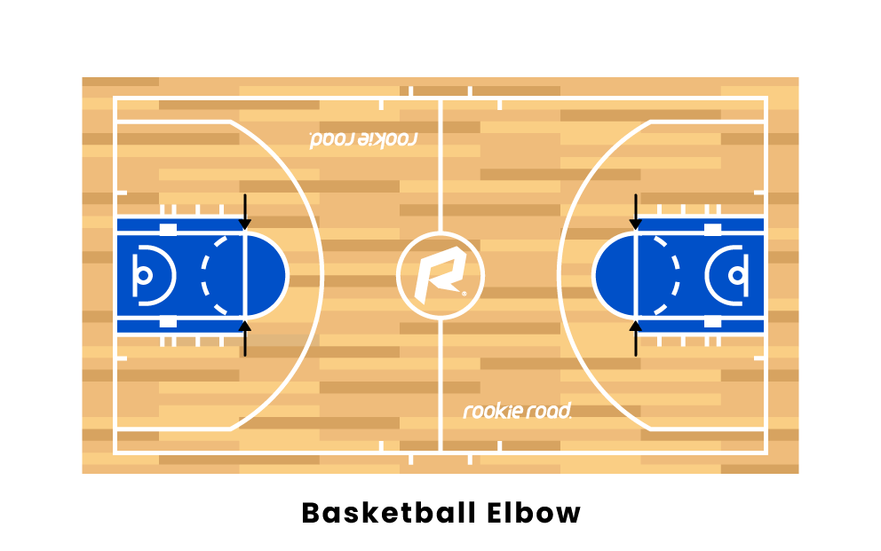 basketball elbow