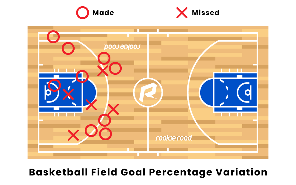 what are field goals in basketball