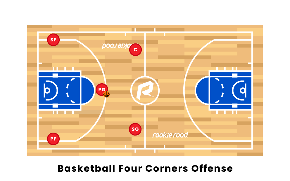 Four Corners Offense Basketball