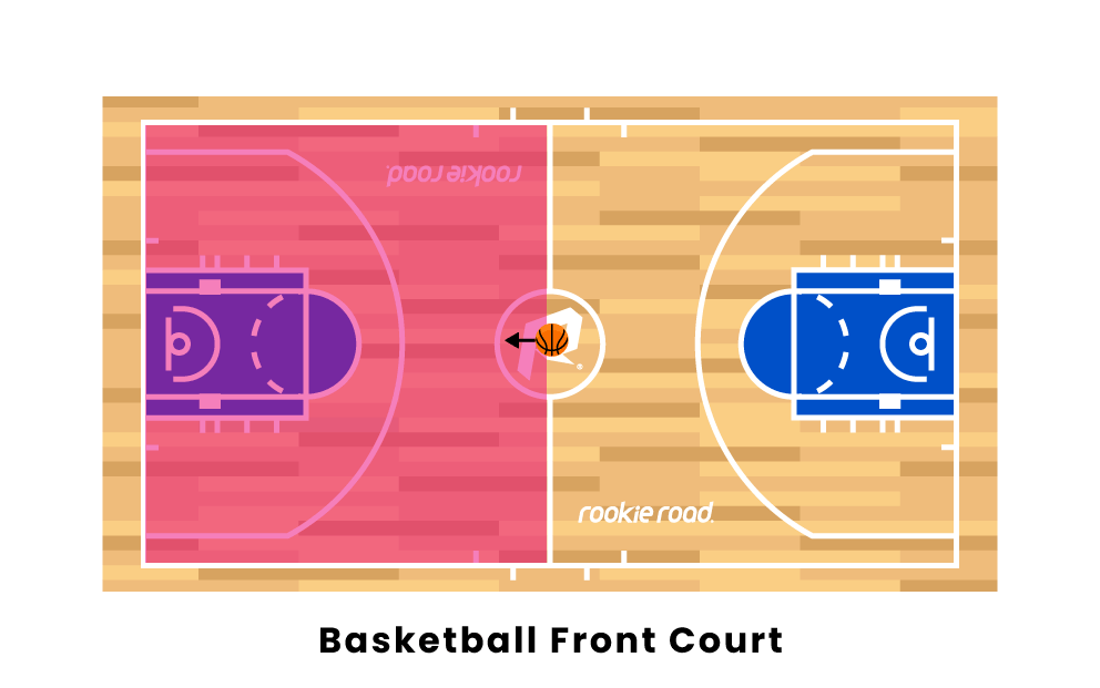 basketball front court