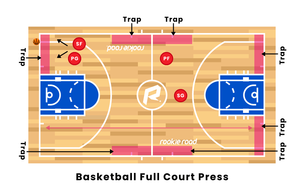 Basketball Full Court Press