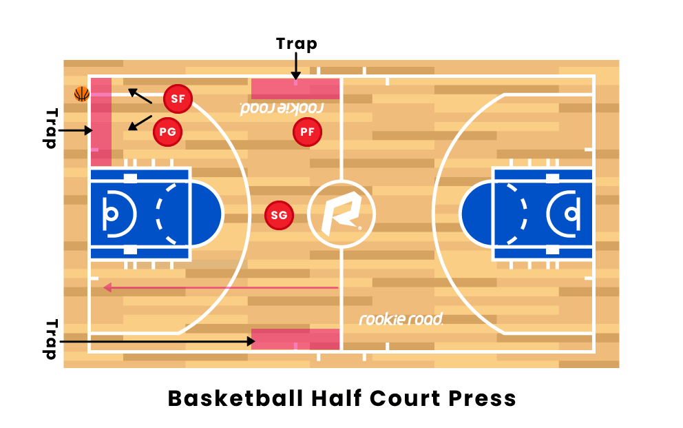 Basketball Half Court Press