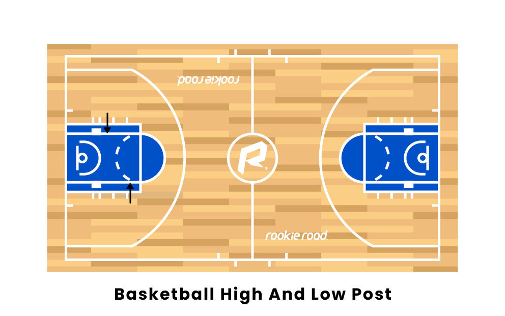 Basketball High And Low Post Offense
