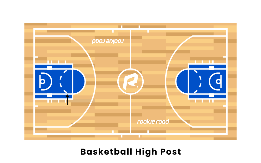 What Is High Post In Basketball?