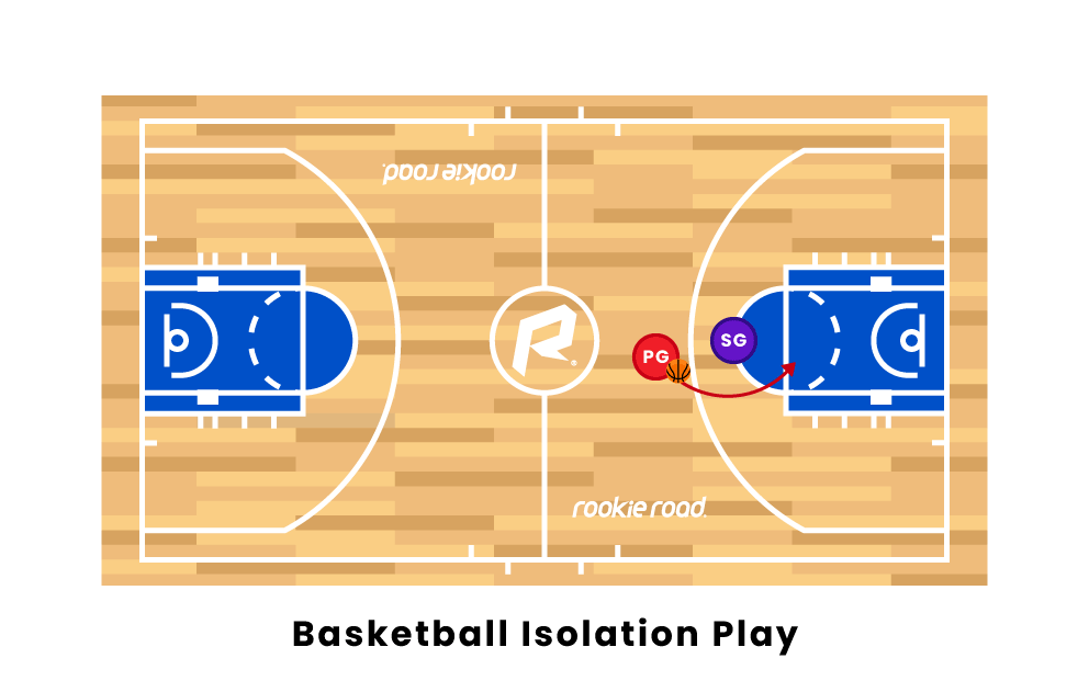 Basketball Isolation Plays