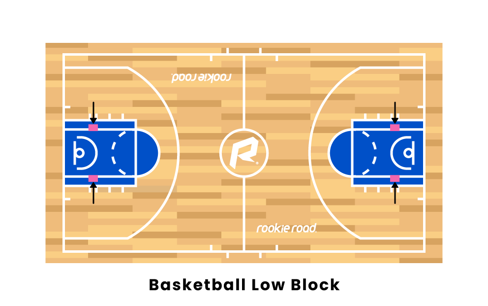 Basketball Low Block