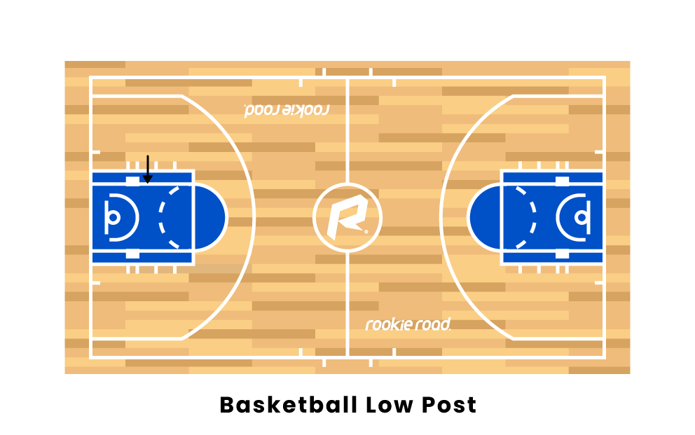Basketball Low Post