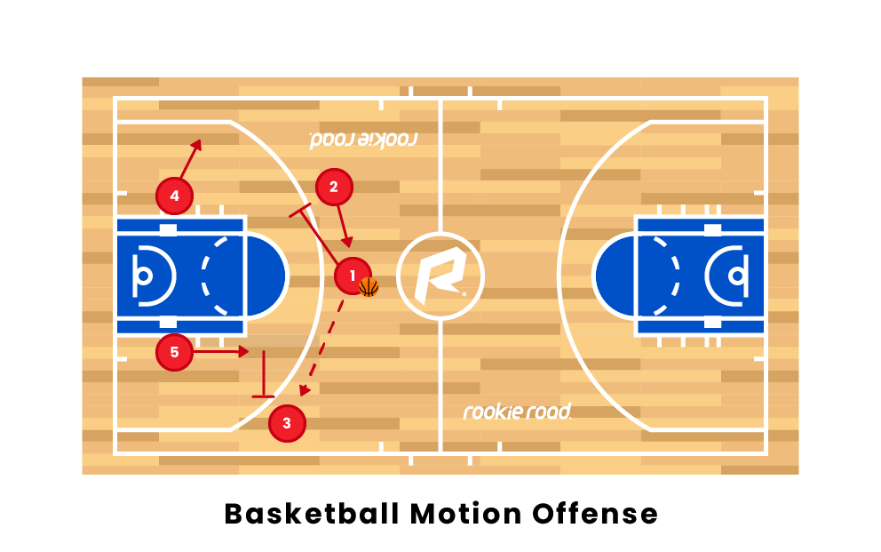 Motion Offense Basketball