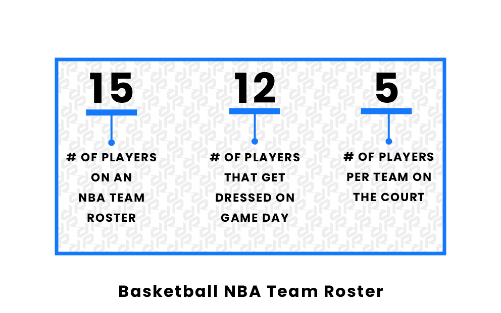 Basketball NBA Team Roster