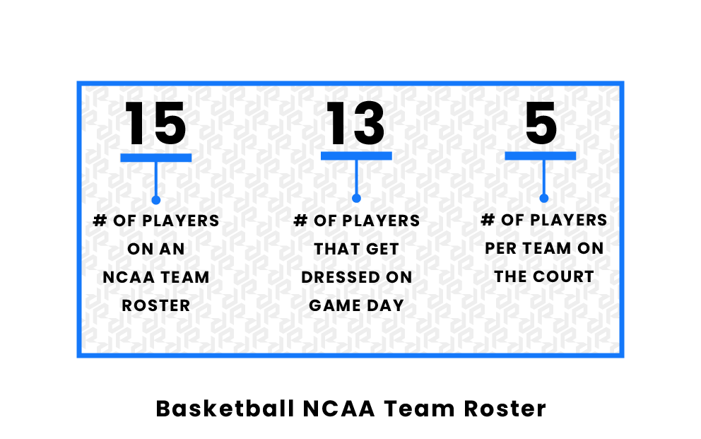 Basketball NCAA Team Roster