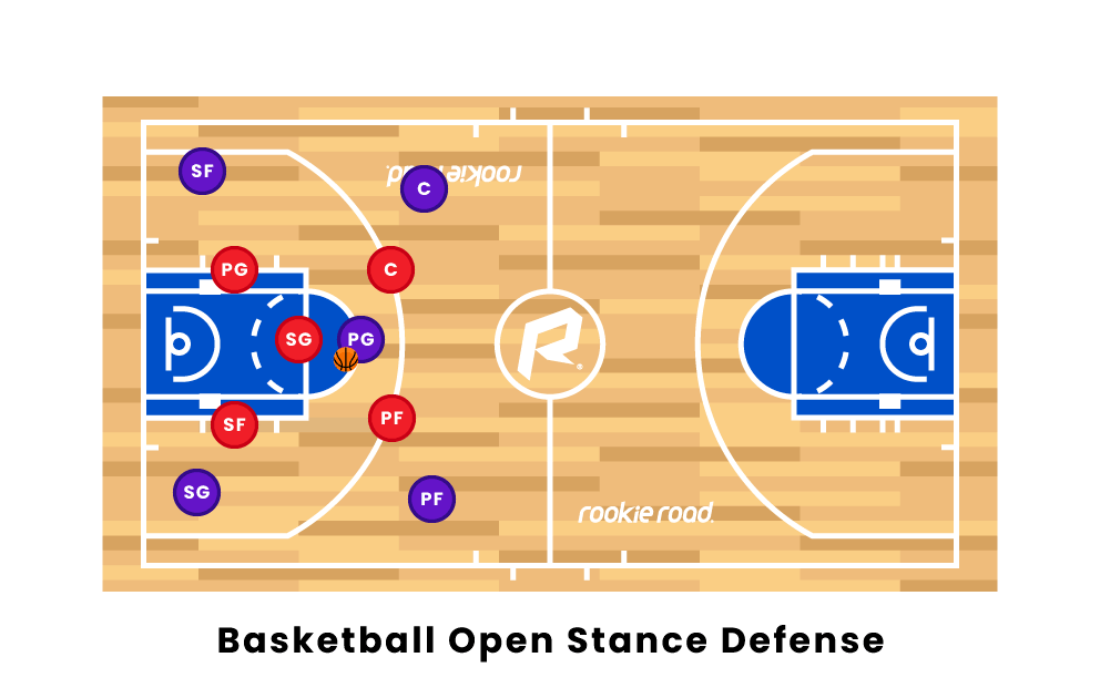 basketball Open Stance Defense