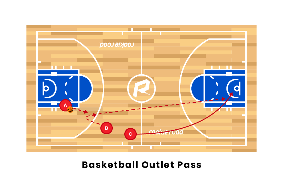 Basketball Outlet Pass