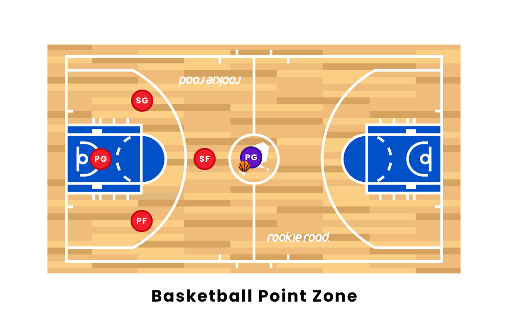 Basketball Point Zone