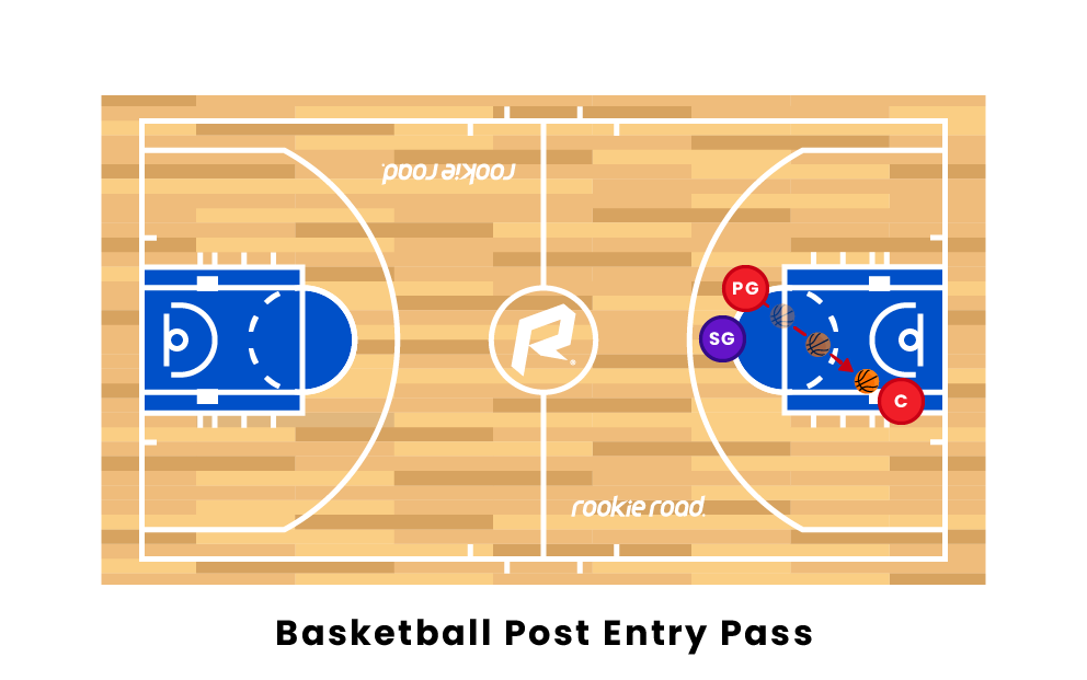 Basketball Post Entry Pass