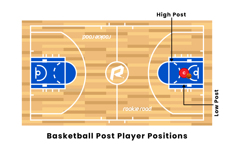basketball Post Player Positions