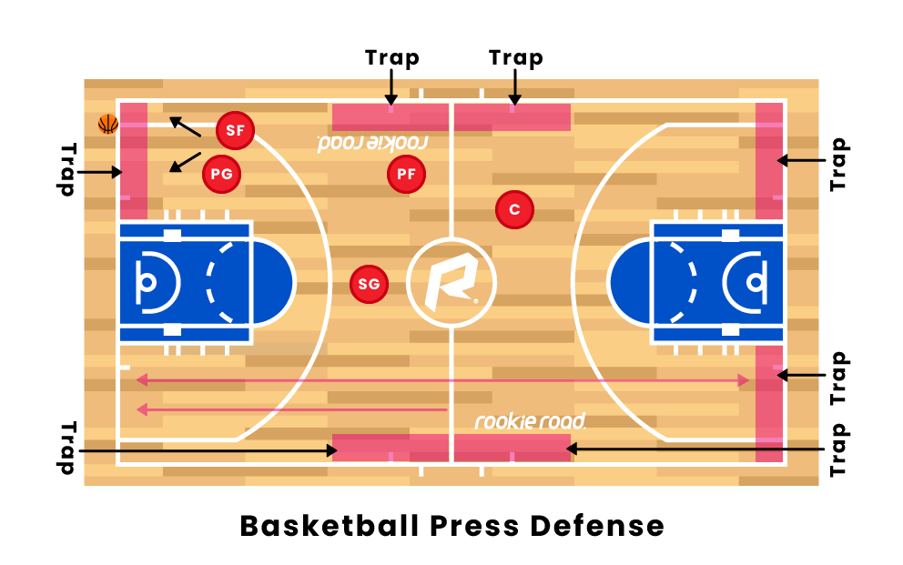 Basketball Press Defense