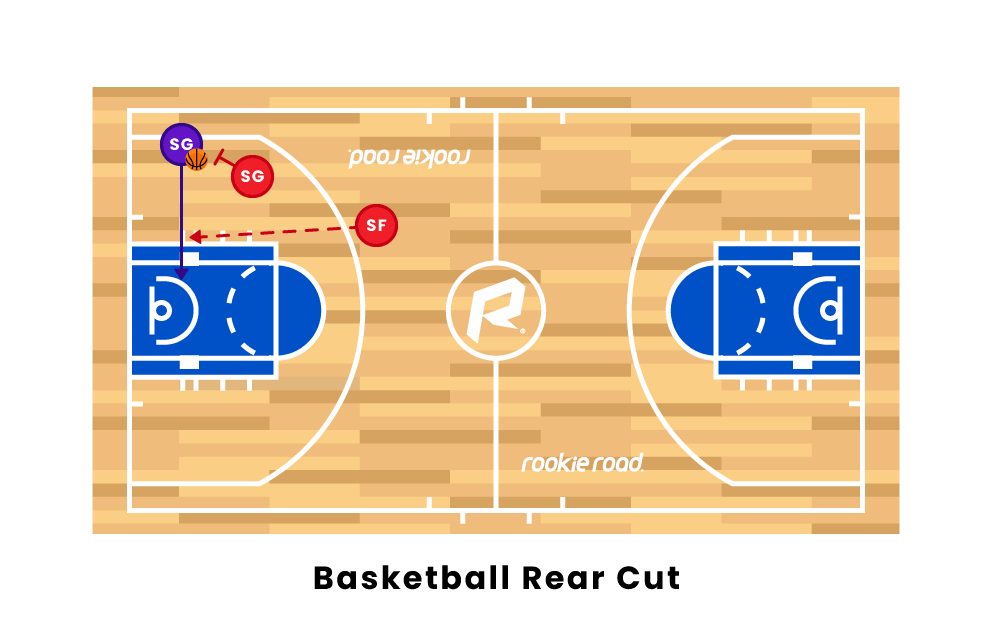 Basketball Rear Cut