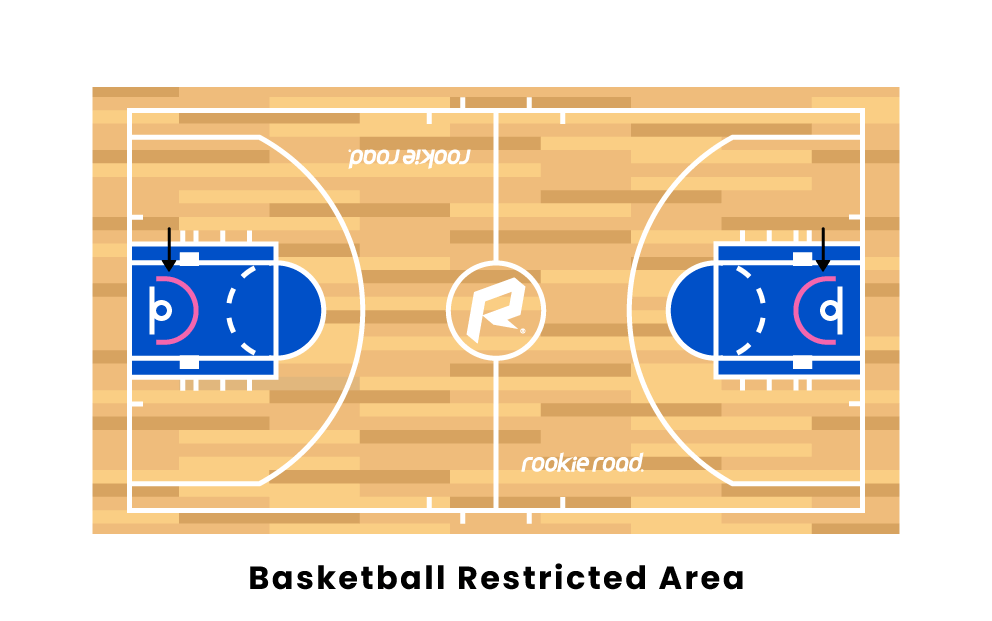 Basketball Restricted Area