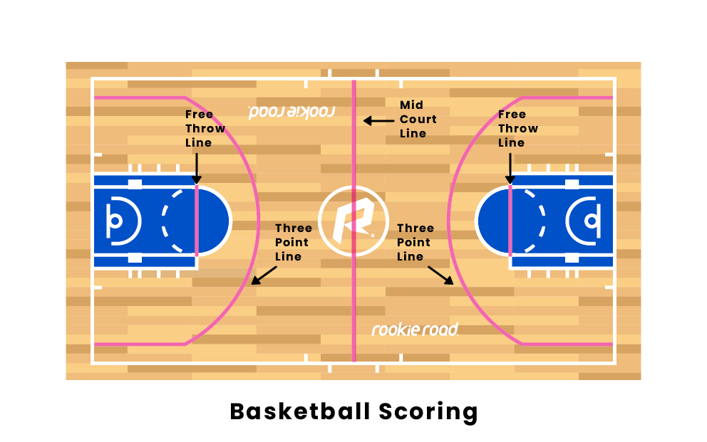 How Does Scoring Work In Basketball?