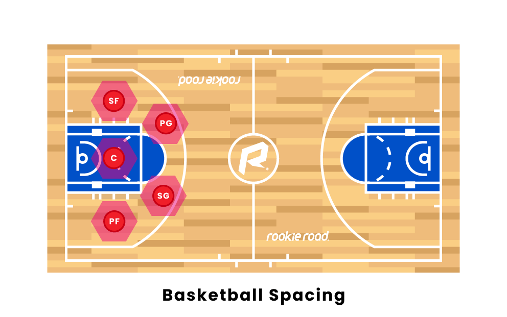 Basketball Spacing