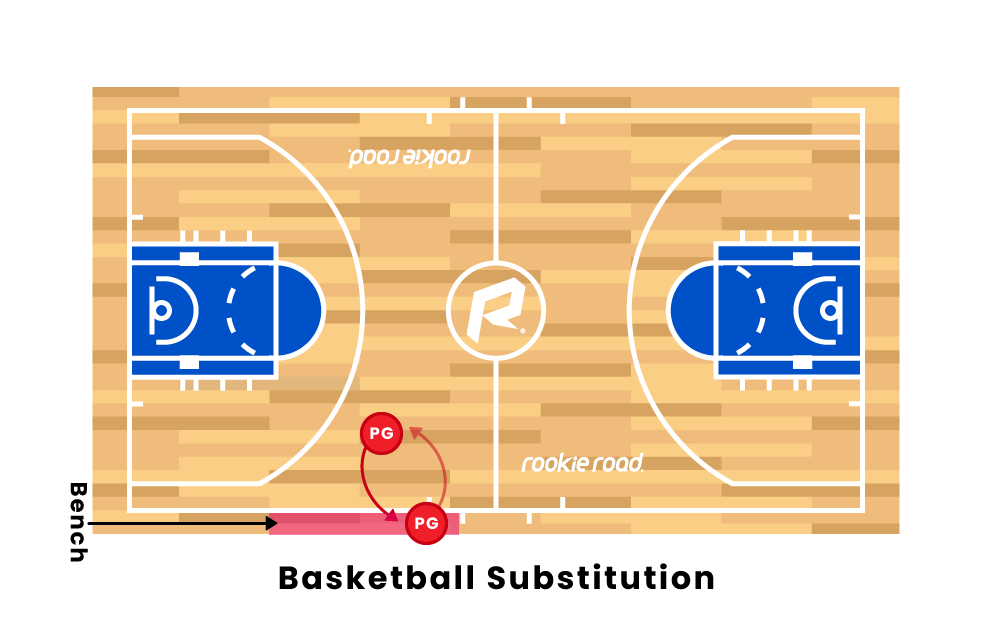 Basketball Substitution