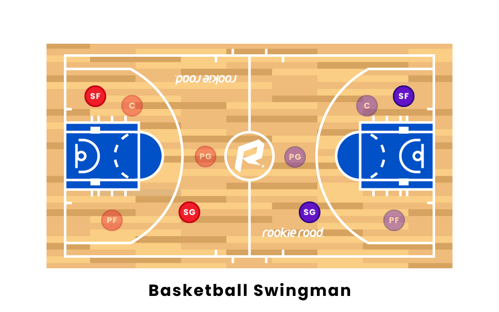 Basketball Swingman