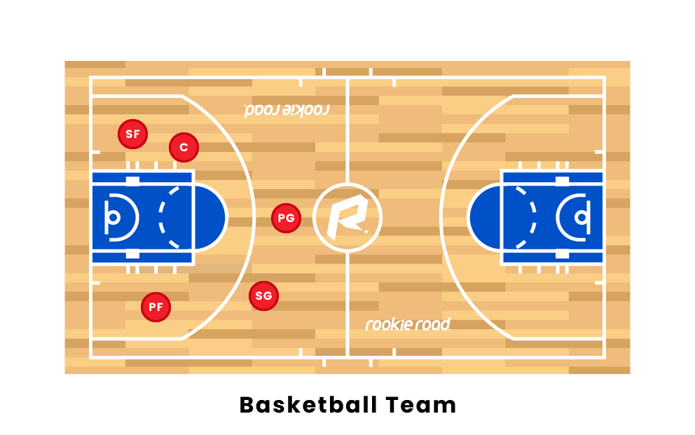 Basketball Player Positions